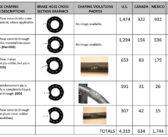 Semaine de la sécurité des freins : 14 % des véhicules mis hors service